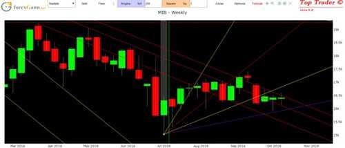 Analisi indice FTSE Mib